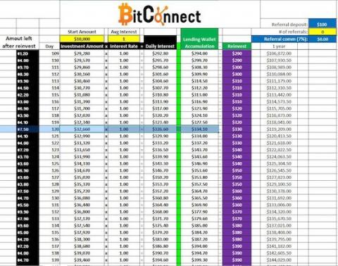 Bitconnect pasywny dochod z kryptowalut